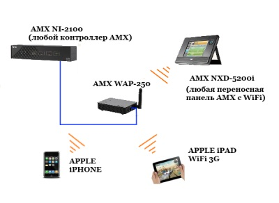 ipad amx connect